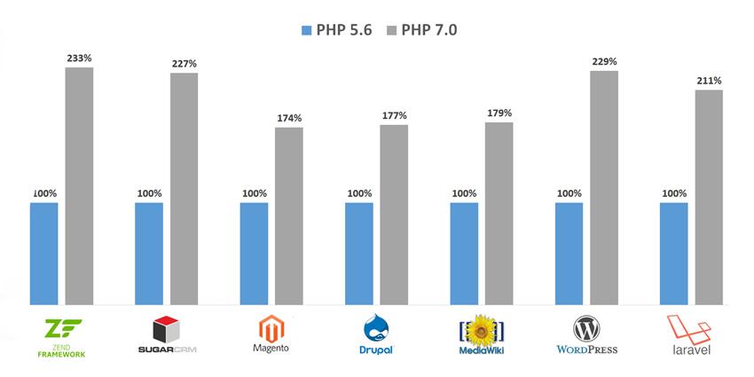 آنالیز سرعت وبسایت در php 7 و 5.6