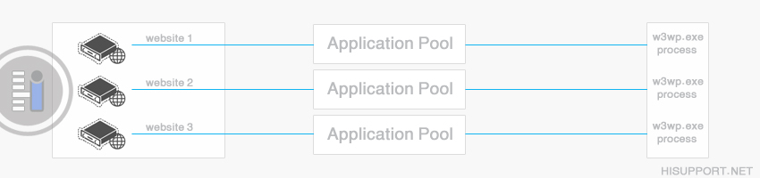 Application Pool اختصاصی