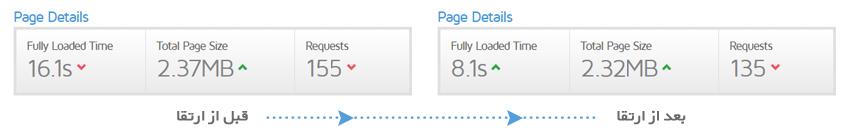 سرعت وبسایت بعد از ارتقا به php7