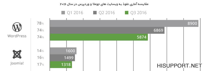 مقایسه آماری وبسایت های هک شده جوملا و وردپرس