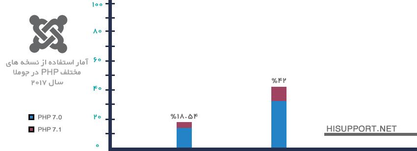 آمار استفاده از php7 در جوملا - 2017