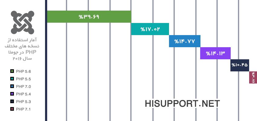 آمار استفاده از نسخه های مختلف PHP در جوملا
