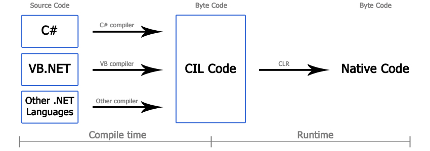 ساختار Runtime و Compile time زبان مشترک