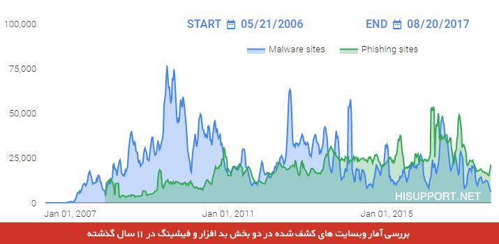 آمار وبسایتهای حاوی Malware و محتوای Phishing