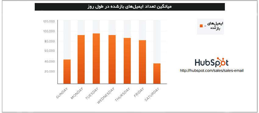 آمار روزانه بازدید ایمیل