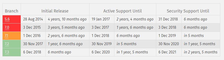 زمان پشتیبانی از PHP