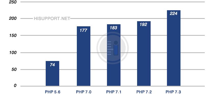 ارتقا PHP